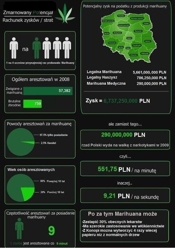 Ile Polska mogłaby zyskać na legalizacji marihuany?, UltimateSeeds.pl